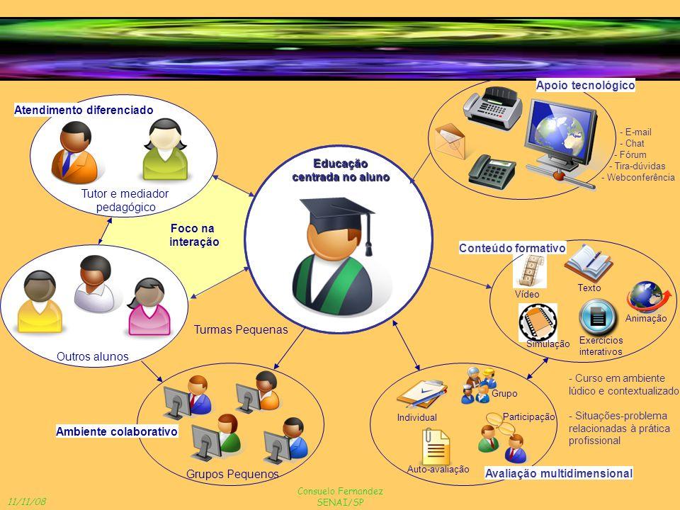 11/11/08 Consuelo Fernandez SENAI/SP Foco na interação Educação centrada no aluno Turmas Pequenas Grupos Pequenos Ambiente colaborativo Outros alunos
