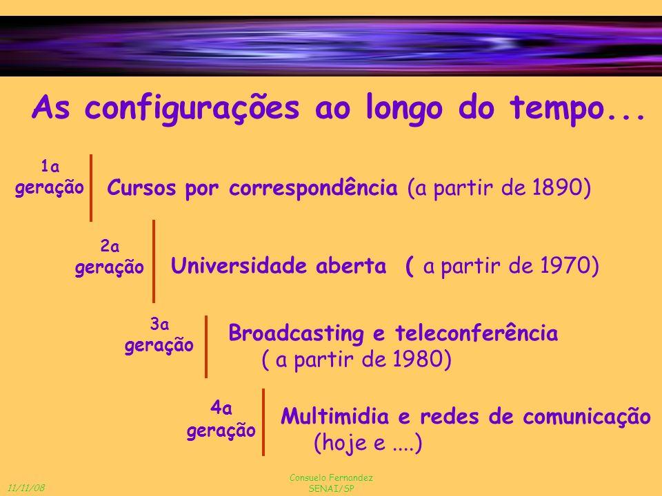 11/11/08 Consuelo Fernandez SENAI/SP As configurações ao longo do tempo... 1a geração 2a geração 3a geração 4a geração Cursos por correspondência (a p