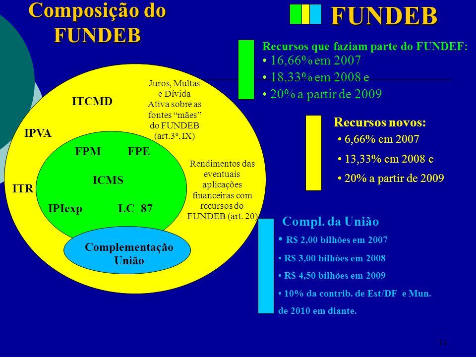 11 FPM FPE ICMS IPIexp LC 87 Composição do FUNDEB ITR ITCMD IPVA 16,66% em 2007 18,33% em 2008 e 20% a partir de 2009 6,66% em 2007 13,33% em 2008 e 20% a partir de 2009 Recursos que faziam parte do FUNDEF: Recursos novos: FUNDEB Complementação União Juros, Multas e Dívida Ativa sobre as fontes mães do FUNDEB (art.3º, IX) Rendimentos das eventuais aplicações financeiras com recursos do FUNDEB (art.