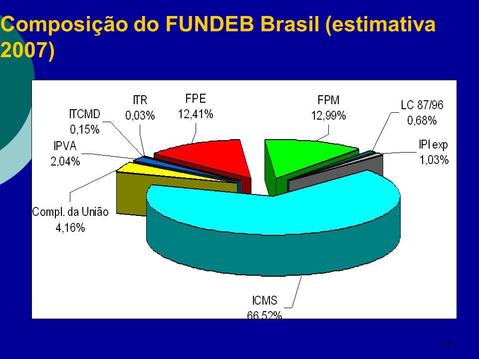 12 Composição do FUNDEB Brasil (estimativa 2007)