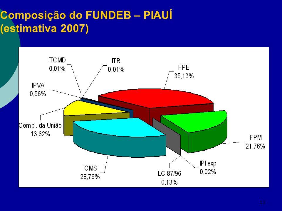 13 Composição do FUNDEB – PIAUÍ (estimativa 2007)