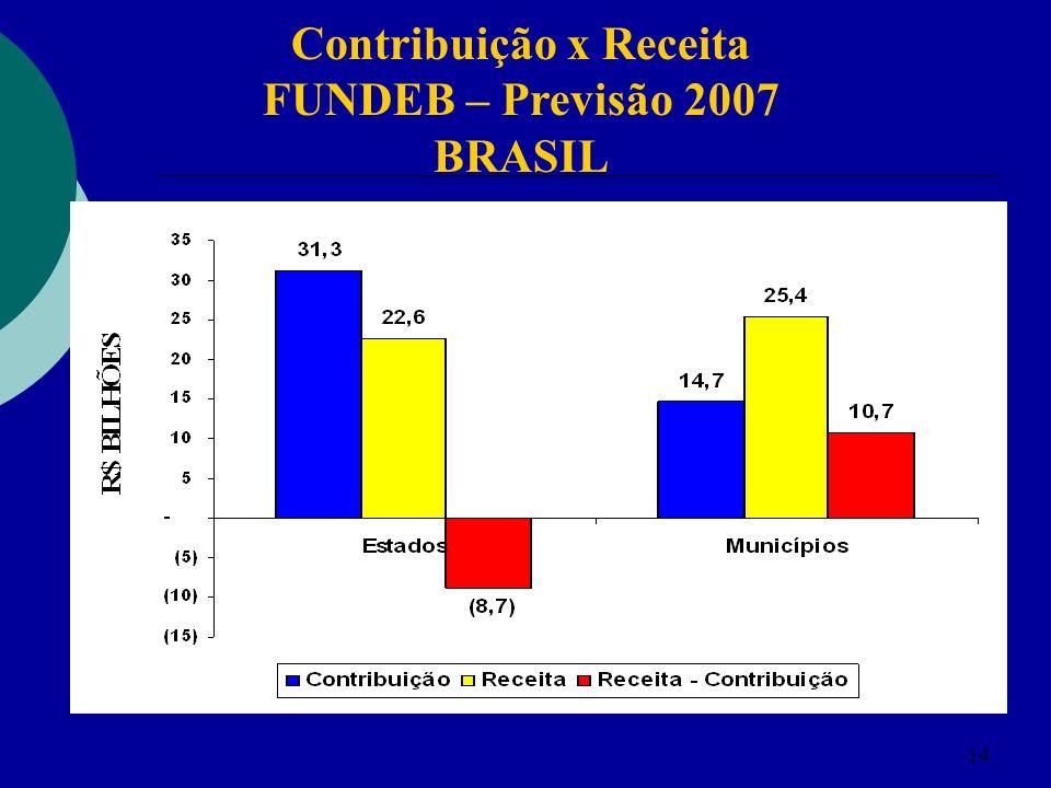 14 Contribuição x Receita FUNDEB – Previsão 2007 BRASIL