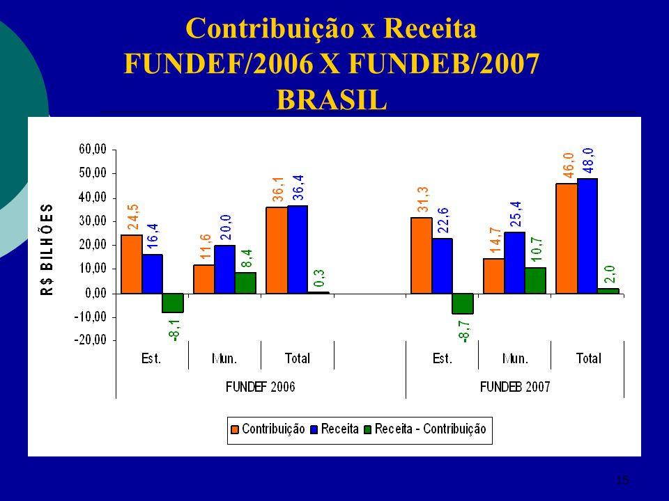 15 Contribuição x Receita FUNDEF/2006 X FUNDEB/2007 BRASIL