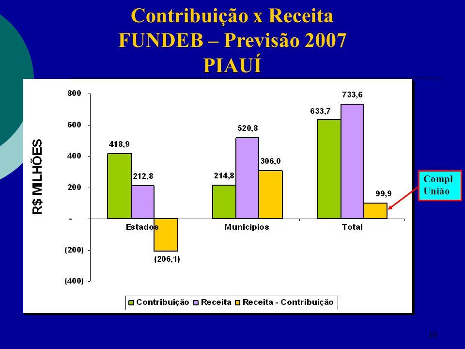 16 Contribuição x Receita FUNDEB – Previsão 2007 PIAUÍ Compl União