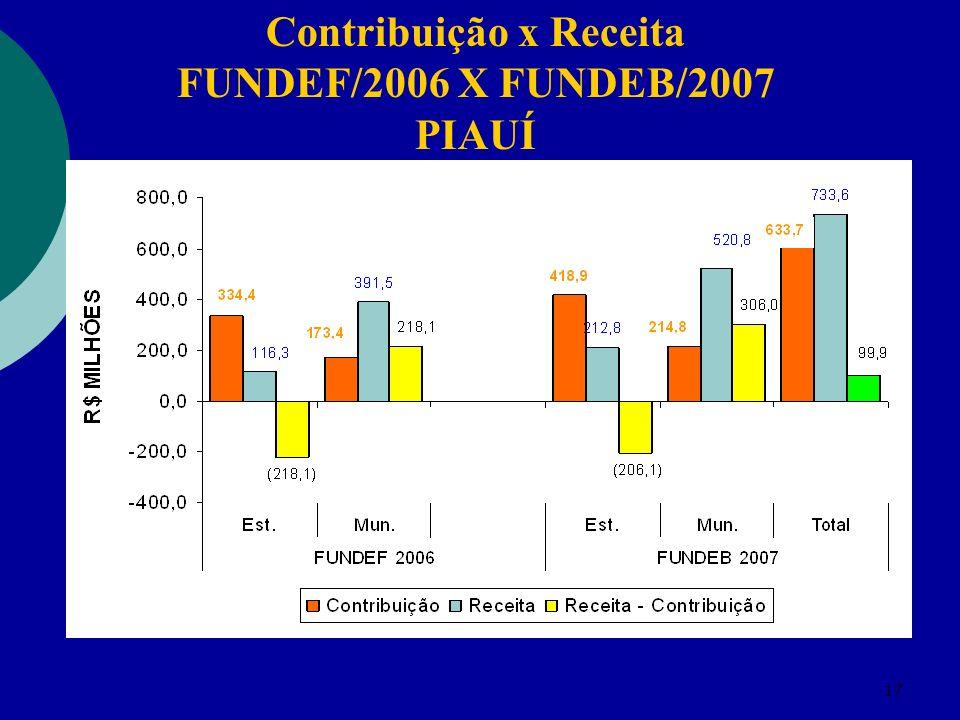 17 Contribuição x Receita FUNDEF/2006 X FUNDEB/2007 PIAUÍ