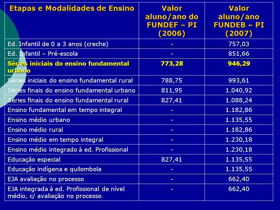 21 Etapas e Modalidades de Ensino Valor aluno/ano do FUNDEF – PI (2006) Valor aluno/ano FUNDEB – PI (2007) Ed. Infantil de 0 a 3 anos (creche)-757,03