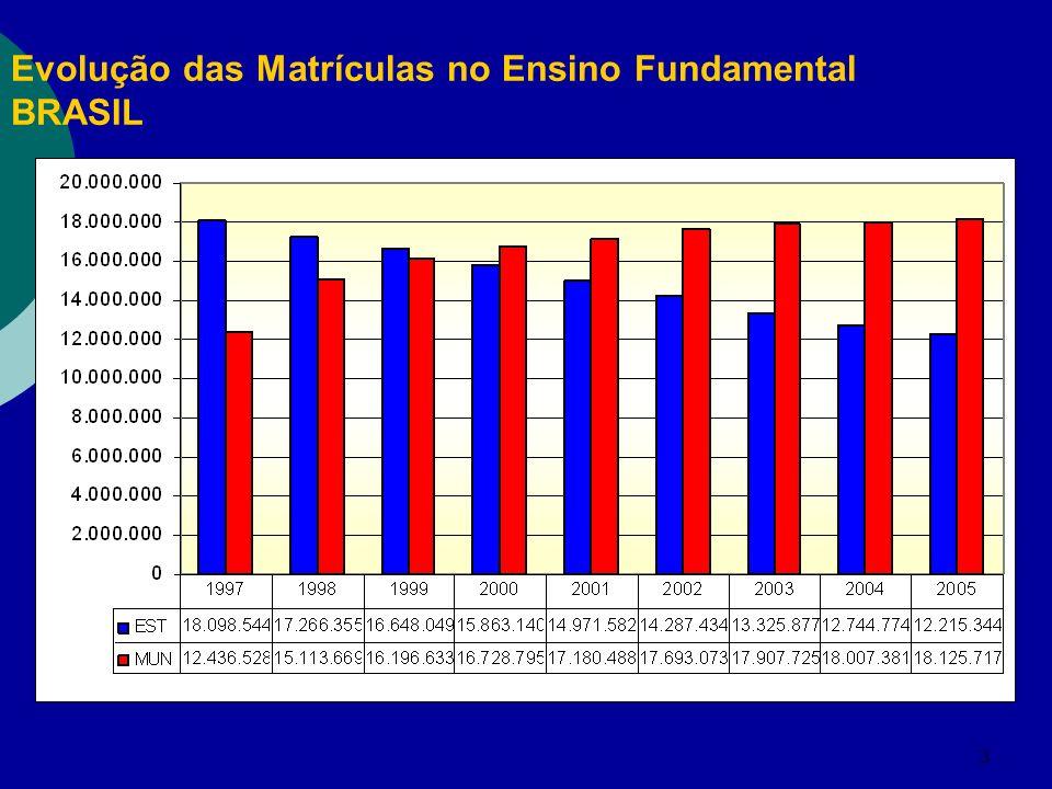 3 Evolução das Matrículas no Ensino Fundamental BRASIL