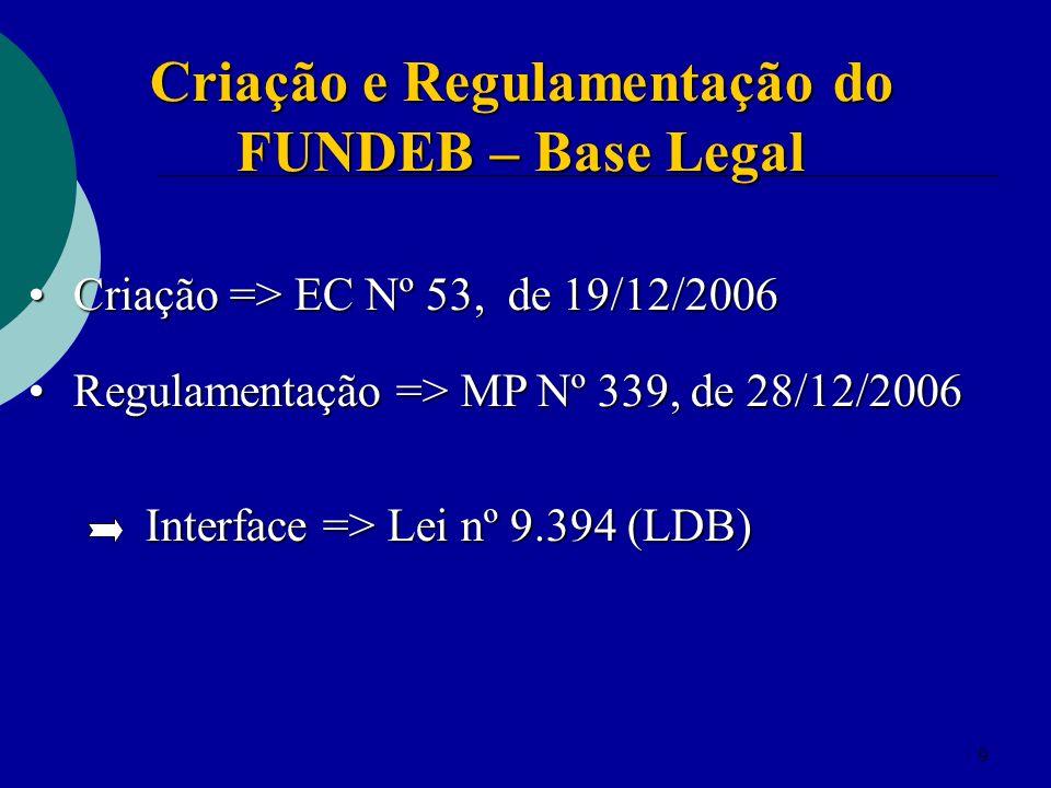 9 Criação => EC Nº 53, de 19/12/2006 Criação => EC Nº 53, de 19/12/2006 Regulamentação => MP Nº 339, de 28/12/2006 Regulamentação => MP Nº 339, de 28/12/2006 Interface => Lei nº 9.394 (LDB) Interface => Lei nº 9.394 (LDB) Criação e Regulamentação do FUNDEB – Base Legal