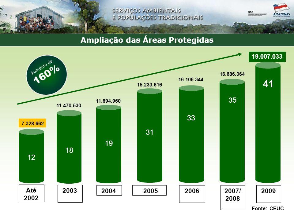 Ampliação das Áreas Protegidas 2007/ 2008 2006 20052004 2003 15.233.616 16.106.344 16.686.364 7.328.662 Até 2002 11.470.530 11.894.960 2009 19.007.033 12 18 19 31 33 35 41 Fonte: CEUC Aumento de 160%