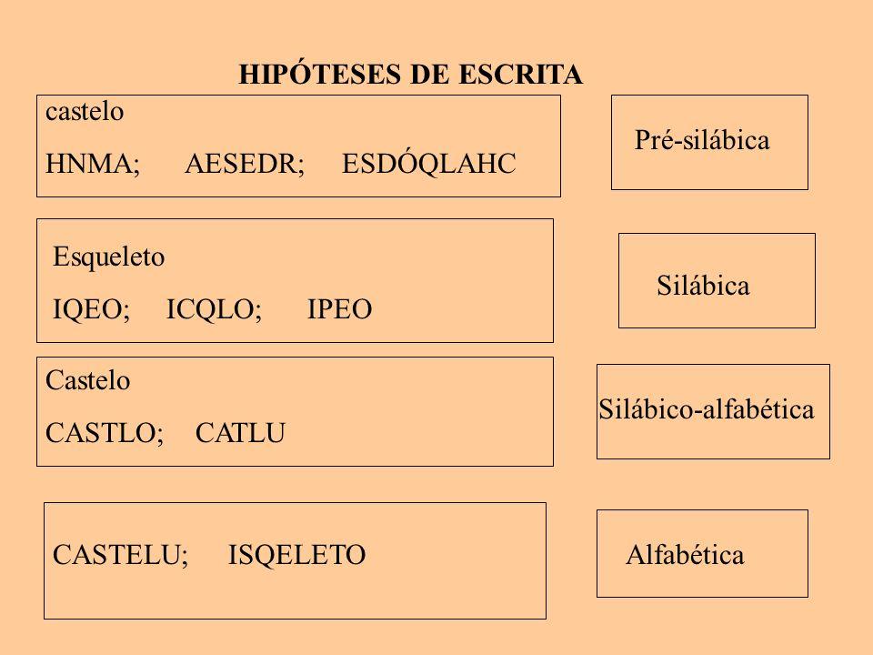 HIPÓTESES DE ESCRITA castelo HNMA; AESEDR; ESDÓQLAHC Pré-silábica Esqueleto IQEO; ICQLO; IPEO Silábica Castelo CASTLO; CATLU Silábico-alfabética CASTE