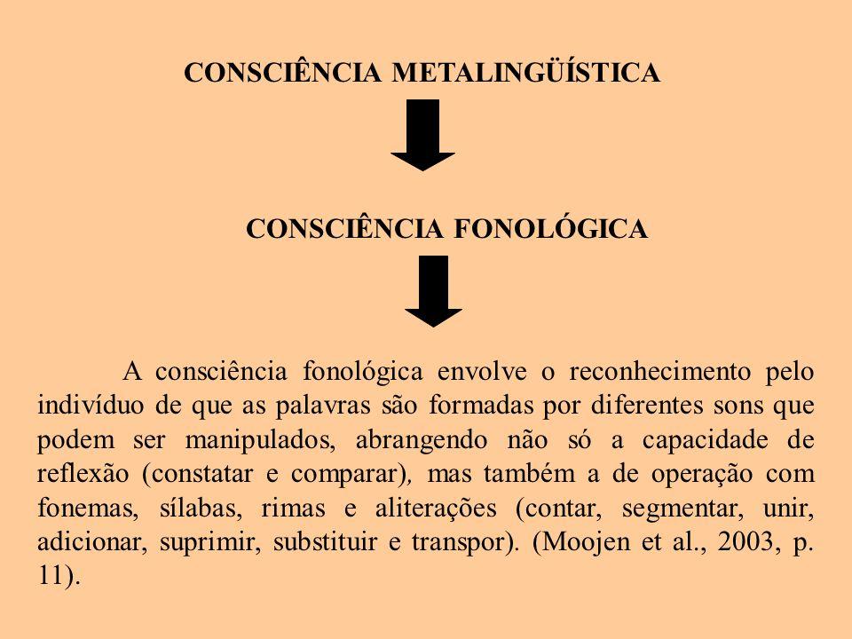 CONSCIÊNCIA METALINGÜÍSTICA CONSCIÊNCIA FONOLÓGICA A consciência fonológica envolve o reconhecimento pelo indivíduo de que as palavras são formadas po