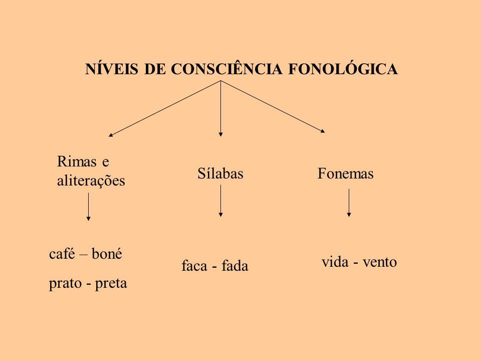 NÍVEIS DE CONSCIÊNCIA FONOLÓGICA Rimas e aliterações café – boné prato - preta Sílabas faca - fada Fonemas vida - vento