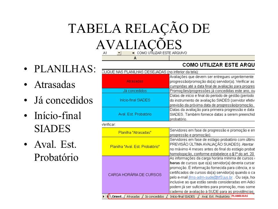 TABELA RELAÇÃO DE AVALIAÇÕES PLANILHAS: Atrasadas Já concedidos Início-final SIADES Aval.