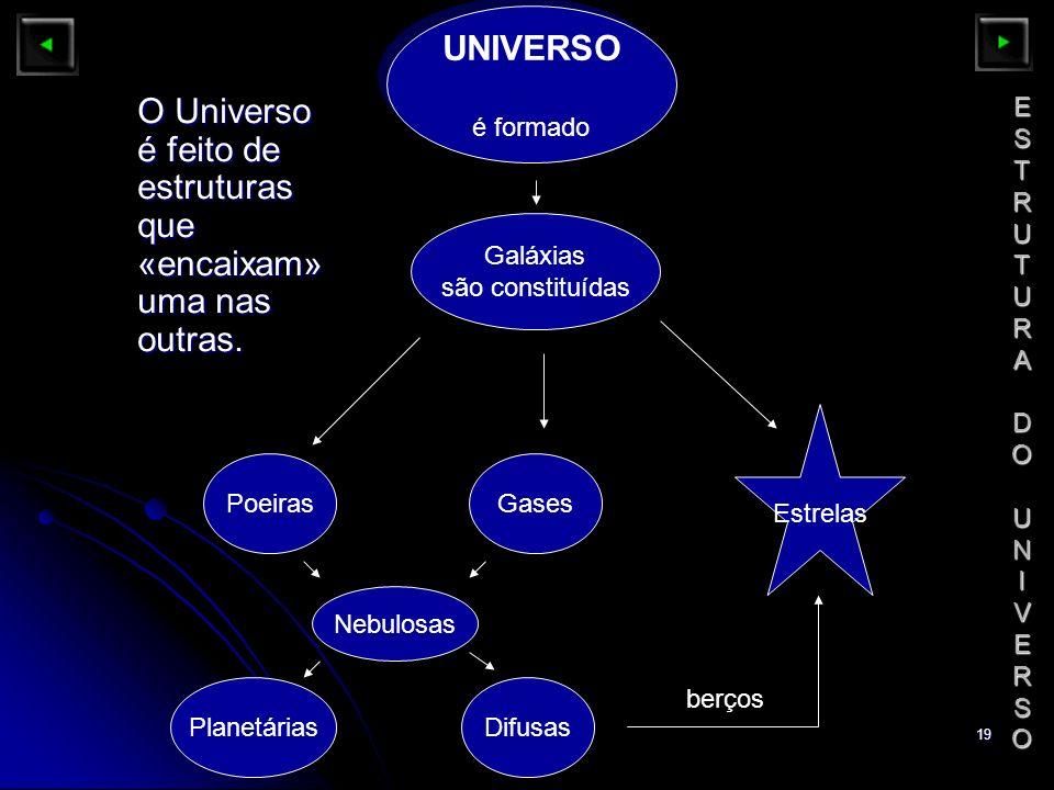 19 ESTRUTURADOUNIVERSOESTRUTURADOUNIVERSOESTRUTURADOUNIVERSOESTRUTURADOUNIVERSO Galáxias são constituídas berços PoeirasGases Nebulosas PlanetáriasDif