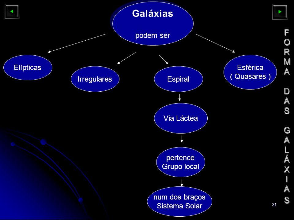 21 FORMA DASGALÁXIASFORMA DASGALÁXIASFORMA DASGALÁXIASFORMA DASGALÁXIAS Galáxias podem ser Galáxias podem ser Elípticas Irregulares Via Láctea Esféric
