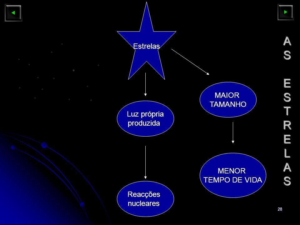 28 ASESTRELASASESTRELASASESTRELASASESTRELAS Estrelas Luz própria produzida Reacções nucleares MAIOR TAMANHO MENOR TEMPO DE VIDA