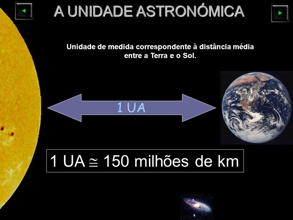 1 UA A UNIDADE ASTRONÓMICA 1 UA 150 milhões de km Unidade de medida correspondente à distância média entre a Terra e o Sol.