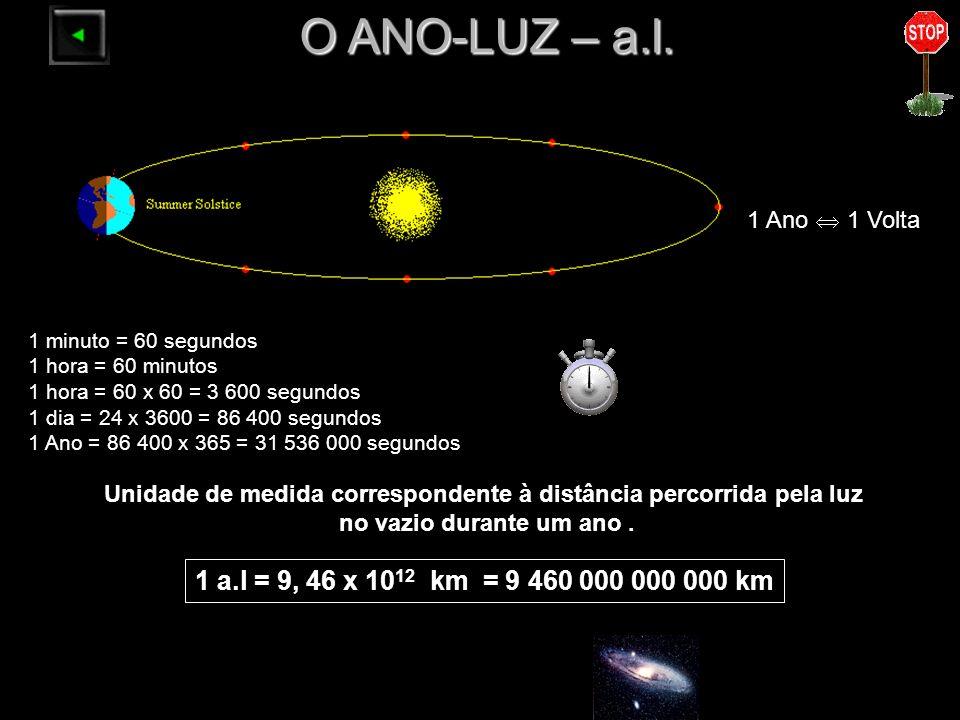 O ANO-LUZ – a.l. 1 a.l = 9, 46 x 10 12 km = 9 460 000 000 000 km 1 Ano 1 Volta 1 minuto = 60 segundos 1 hora = 60 minutos 1 hora = 60 x 60 = 3 600 seg
