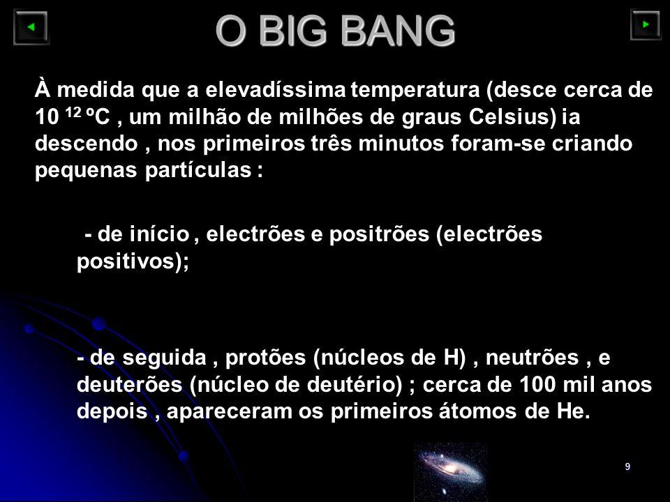 9 O BIG BANG À medida que a elevadíssima temperatura (desce cerca de 10 12 ºC, um milhão de milhões de graus Celsius) ia descendo, nos primeiros três