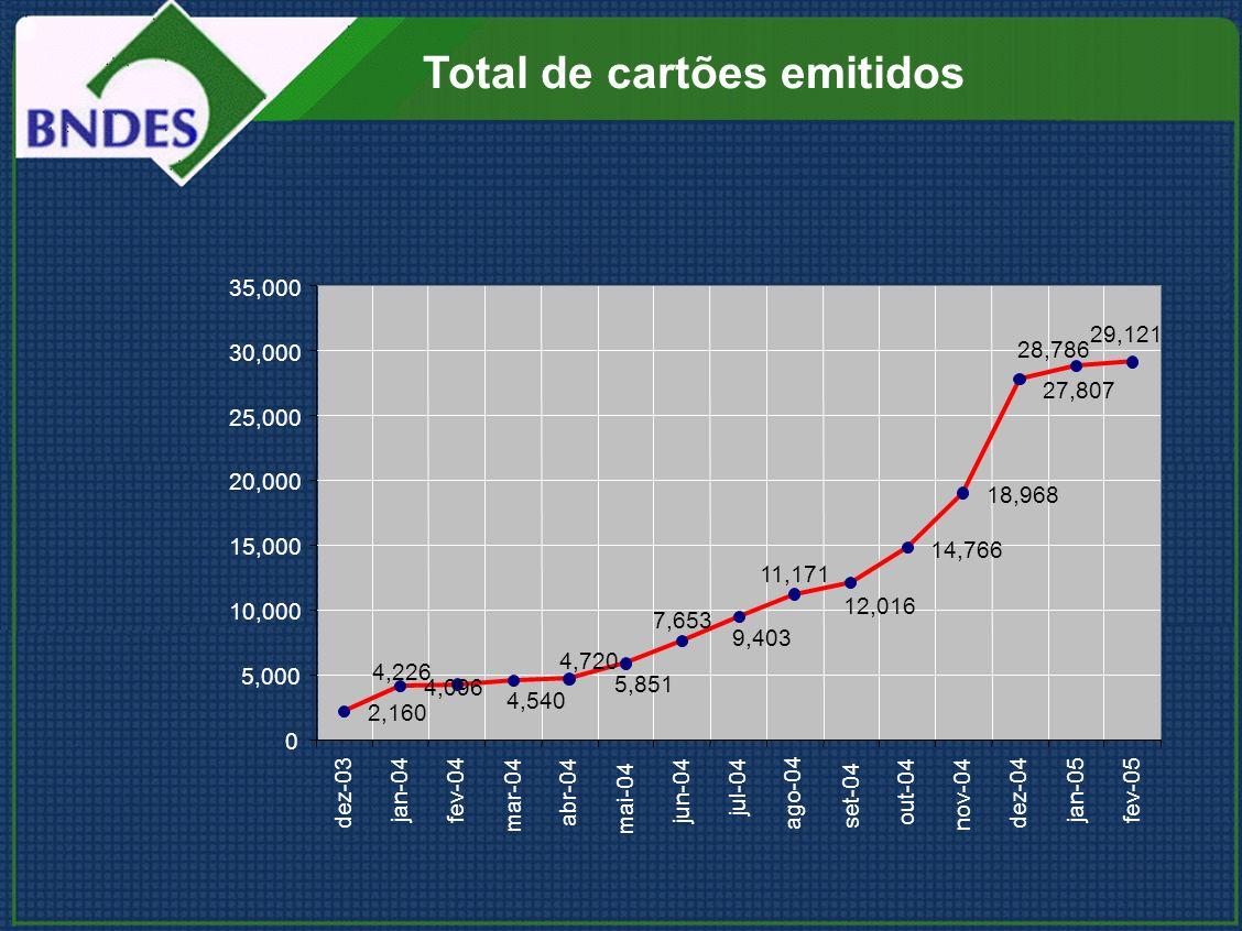Total de cartões emitidos