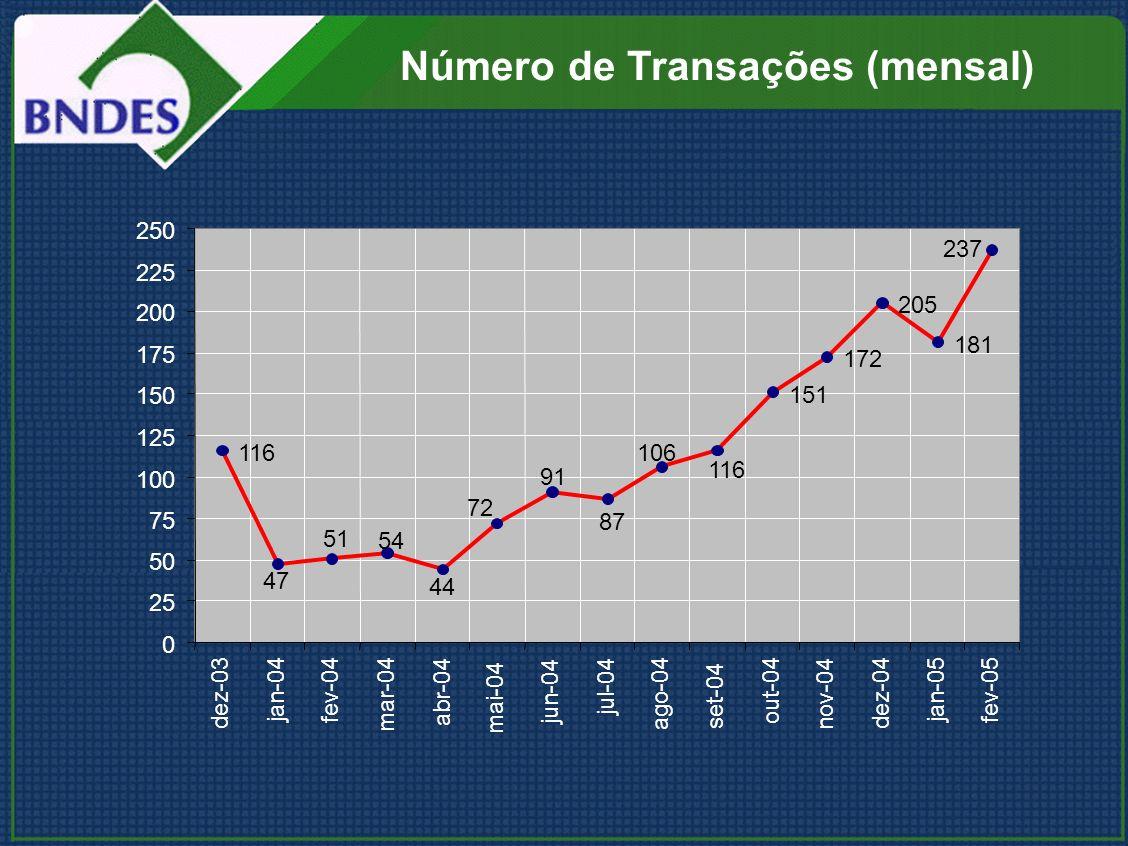 Número de Transações (mensal)