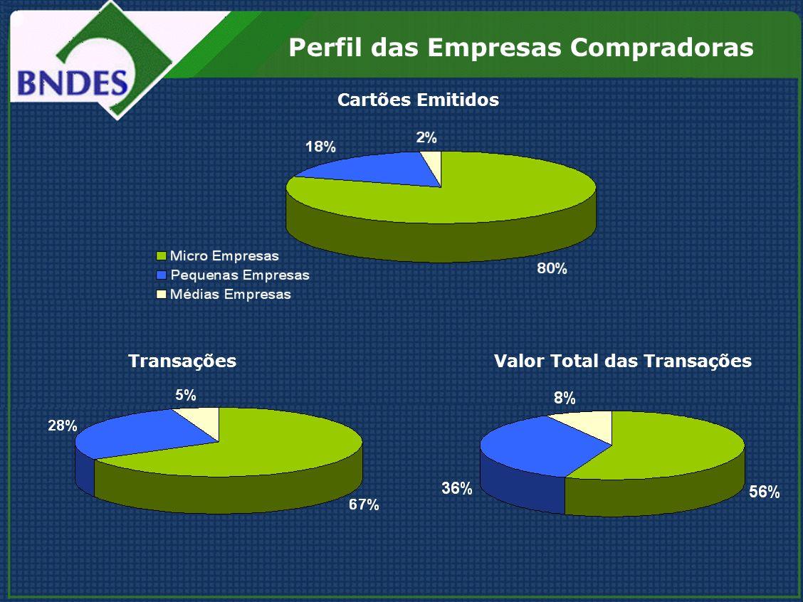 Cartões Emitidos TransaçõesValor Total das Transações Perfil das Empresas Compradoras