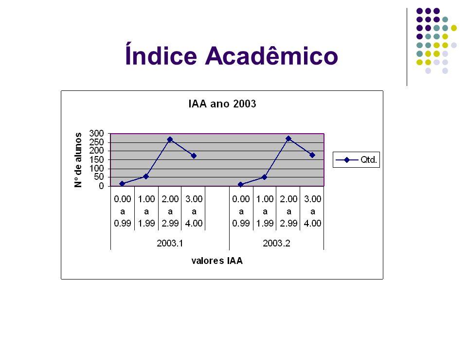 Índice Acadêmico