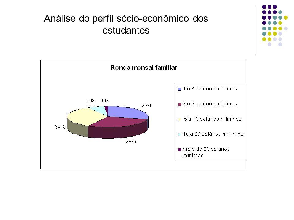 Análise do perfil sócio-econômico dos estudantes