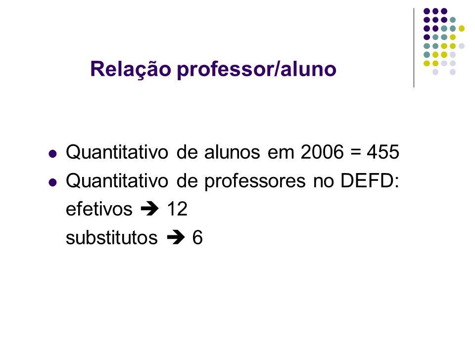 Relação professor/aluno Quantitativo de alunos em 2006 = 455 Quantitativo de professores no DEFD: efetivos 12 substitutos 6