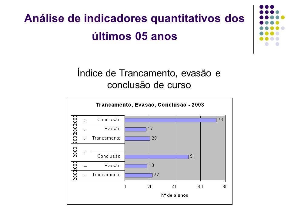 Análise de indicadores quantitativos dos últimos 05 anos Índice de Trancamento, evasão e conclusão de curso