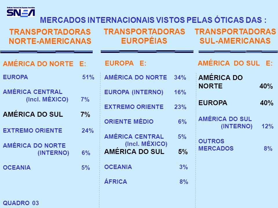 MERCADOS INTERNACIONAIS VISTOS PELAS ÓTICAS DAS : TRANSPORTADORAS NORTE-AMERICANAS EUROPA 51% AMÉRICA CENTRAL (Incl. MÉXICO) 7% AMÉRICA DO SUL 7% EXTR