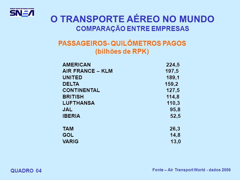 O TRANSPORTE AÉREO NO MUNDO COMPARAÇÃO ENTRE EMPRESAS QUADRO 04 PASSAGEIROS- QUILÔMETROS PAGOS (bilhões de RPK) AMERICAN 224,5 AIR FRANCE – KLM 197,5