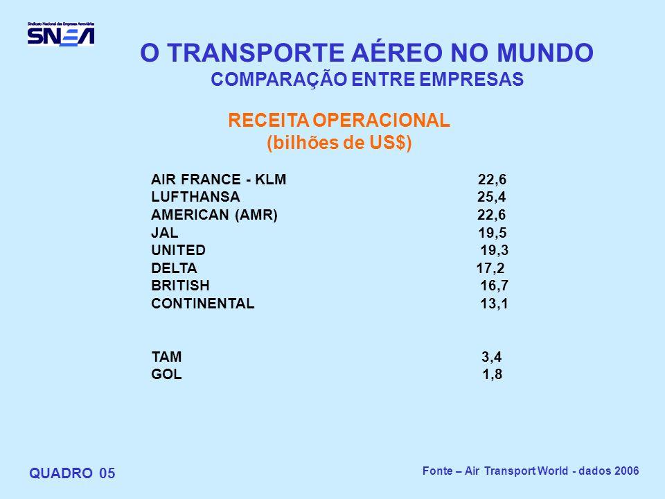 O TRANSPORTE AÉREO NO MUNDO COMPARAÇÃO ENTRE EMPRESAS QUADRO 05 RECEITA OPERACIONAL (bilhões de US$) AIR FRANCE - KLM 22,6 LUFTHANSA 25,4 AMERICAN (AMR) 22,6 JAL 19,5 UNITED 19,3 DELTA 17,2 BRITISH 16,7 CONTINENTAL 13,1 TAM 3,4 GOL 1,8 Fonte – Air Transport World - dados 2006