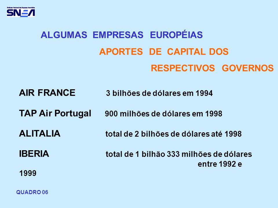 ALGUMAS EMPRESAS EUROPÉIAS APORTES DE CAPITAL DOS RESPECTIVOS GOVERNOS AIR FRANCE 3 bilhões de dólares em 1994 TAP Air Portugal 900 milhões de dólares em 1998 ALITALIA total de 2 bilhões de dólares até 1998 IBERIA total de 1 bilhão 333 milhões de dólares entre 1992 e 1999 QUADRO 06