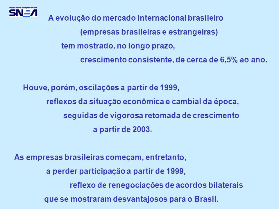 A evolução do mercado internacional brasileiro (empresas brasileiras e estrangeiras) tem mostrado, no longo prazo, crescimento consistente, de cerca de 6,5% ao ano.