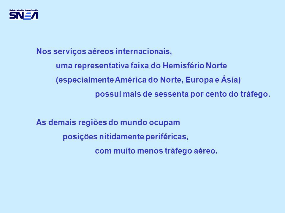 Nos serviços aéreos internacionais, uma representativa faixa do Hemisfério Norte (especialmente América do Norte, Europa e Ásia) possui mais de sessenta por cento do tráfego.