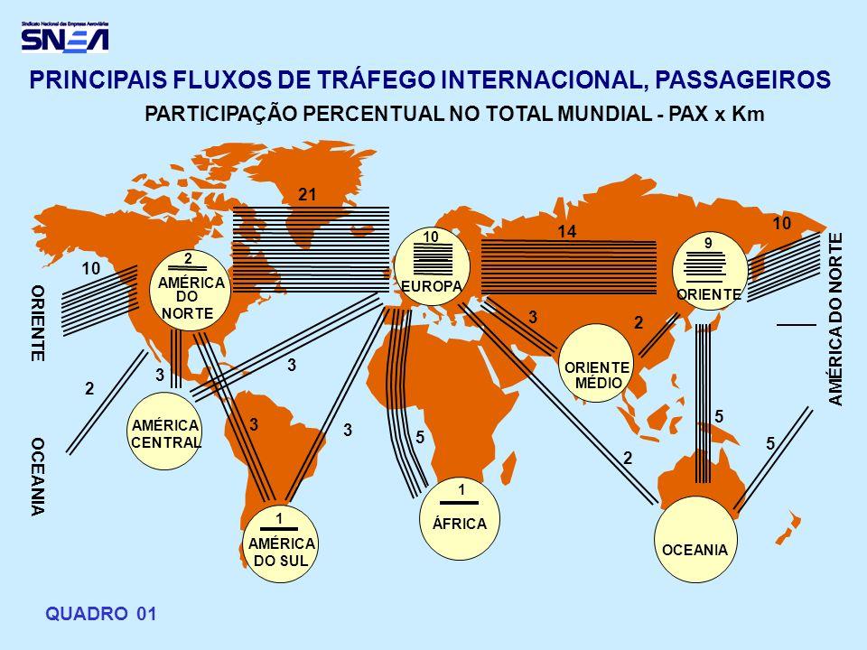 PRINCIPAIS FLUXOS DE TRÁFEGO INTERNACIONAL, PASSAGEIROS PARTICIPAÇÃO PERCENTUAL NO TOTAL MUNDIAL - PAX x Km 2 AMÉRICA DO NORTE AMÉRICA CENTRAL MÉDIO O