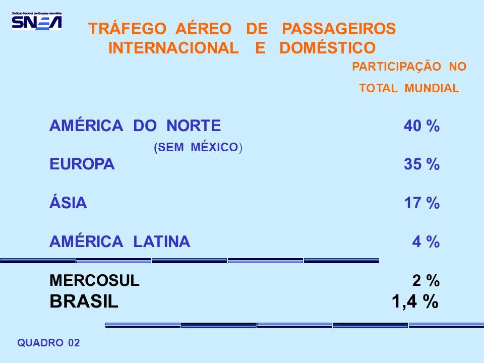 AMÉRICA DO NORTE EUROPA ÁSIA AMÉRICA LATINA MERCOSUL BRASIL TRÁFEGO AÉREO DE PASSAGEIROS INTERNACIONAL E DOMÉSTICO 40 % 35 % 17 % 4 % 2 % 1,4 % PARTICIPAÇÃO NO TOTAL MUNDIAL (SEM MÉXICO) QUADRO 02