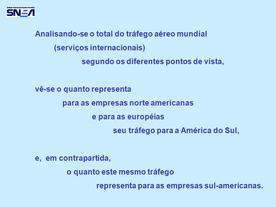 Analisando-se o total do tráfego aéreo mundial (serviços internacionais) segundo os diferentes pontos de vista, vê-se o quanto representa para as empresas norte americanas e para as européias seu tráfego para a América do Sul, e, em contrapartida, o quanto este mesmo tráfego representa para as empresas sul-americanas.