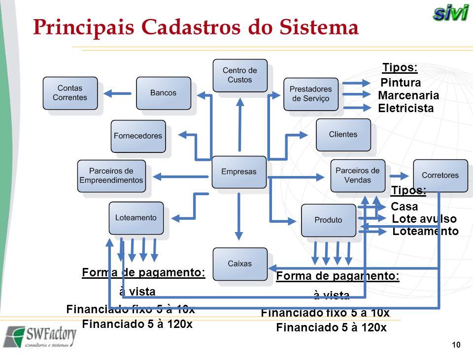 10 Principais Cadastros do Sistema Pintura Marcenaria Eletricista Tipos: Casa Lote avulso Loteamento Tipos: Financiado fixo 5 à 10x à vista Financiado