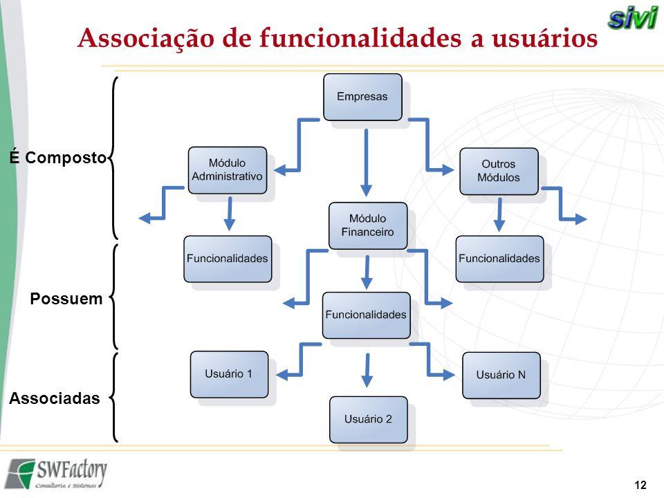 12 Associação de funcionalidades a usuários Possuem Associadas É Composto