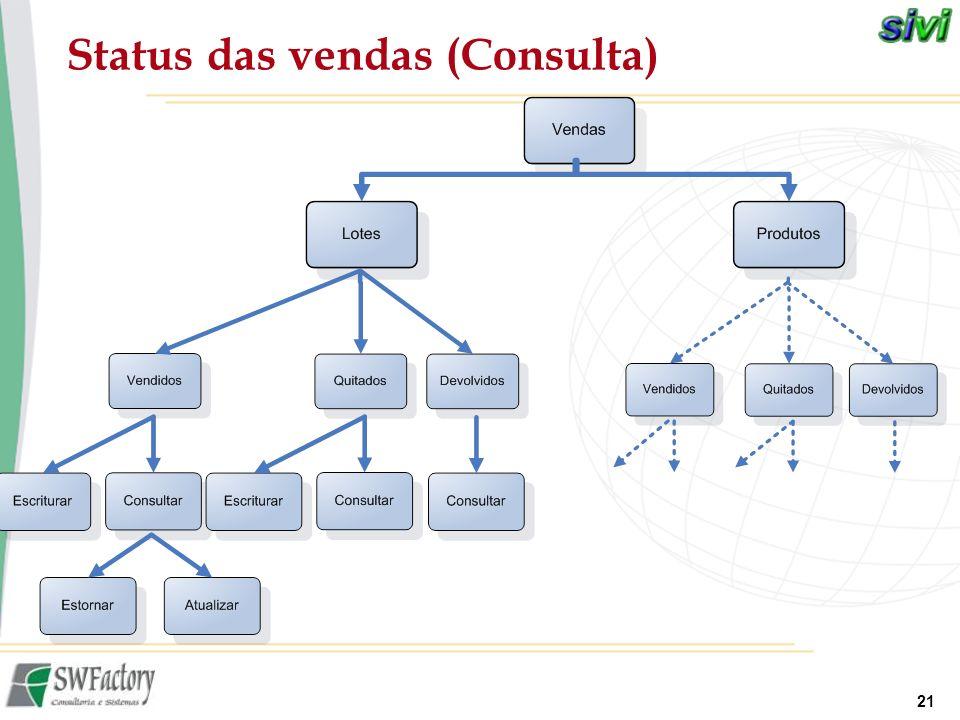 21 Status das vendas (Consulta)