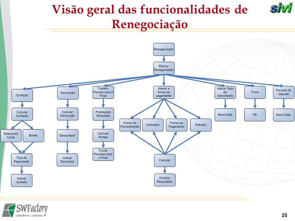 25 Visão geral das funcionalidades de Renegociação
