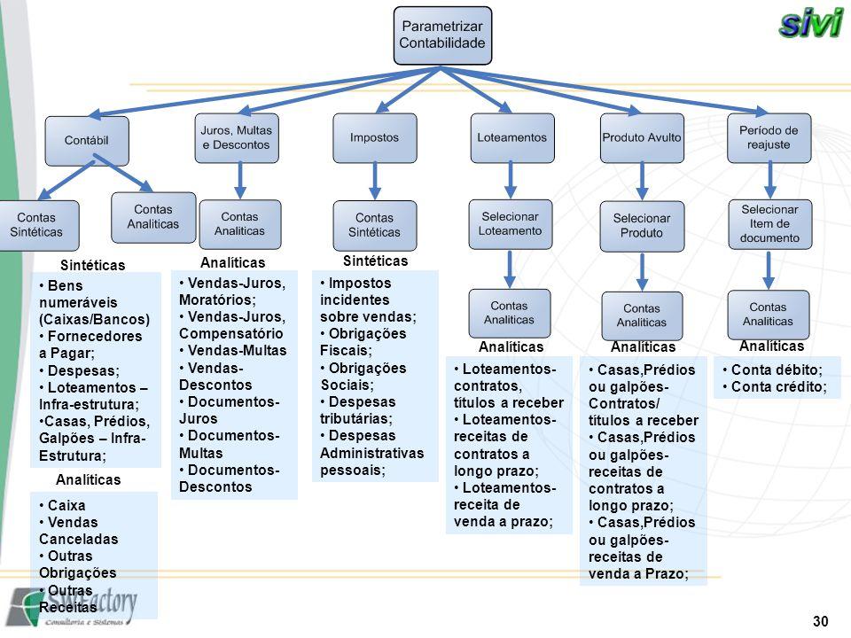 30 Bens numeráveis (Caixas/Bancos) Fornecedores a Pagar; Despesas; Loteamentos – Infra-estrutura; Casas, Prédios, Galpões – Infra- Estrutura; Caixa Ve