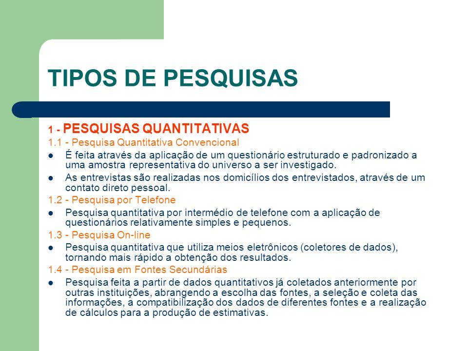 TIPOS DE PESQUISAS 1 - PESQUISAS QUANTITATIVAS 1.1 - Pesquisa Quantitativa Convencional É feita através da aplicação de um questionário estruturado e