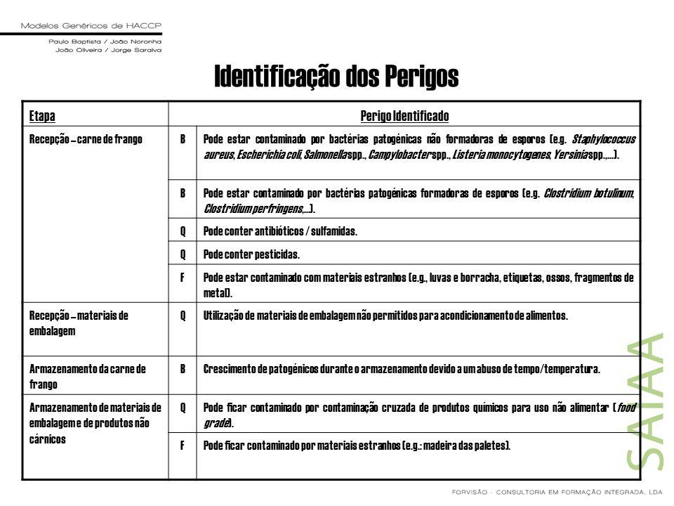 Identificação dos Perigos EtapaPerigo Identificado Recepção – carne de frangoBPode estar contaminado por bactérias patogénicas não formadoras de espor