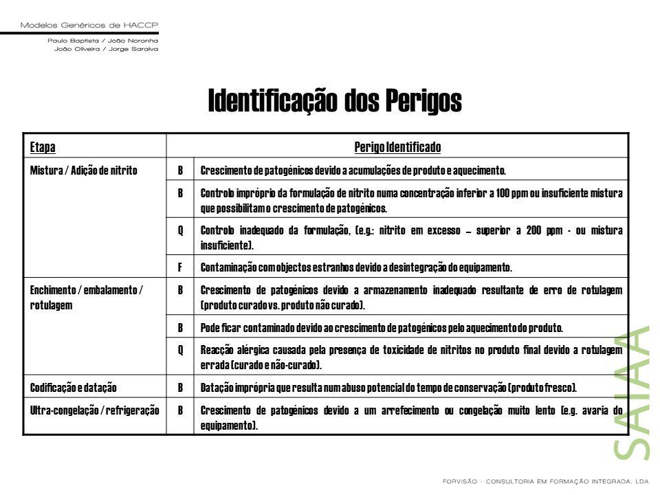 Identificação dos Perigos EtapaPerigo Identificado Mistura / Adição de nitritoBCrescimento de patogénicos devido a acumulações de produto e aqueciment