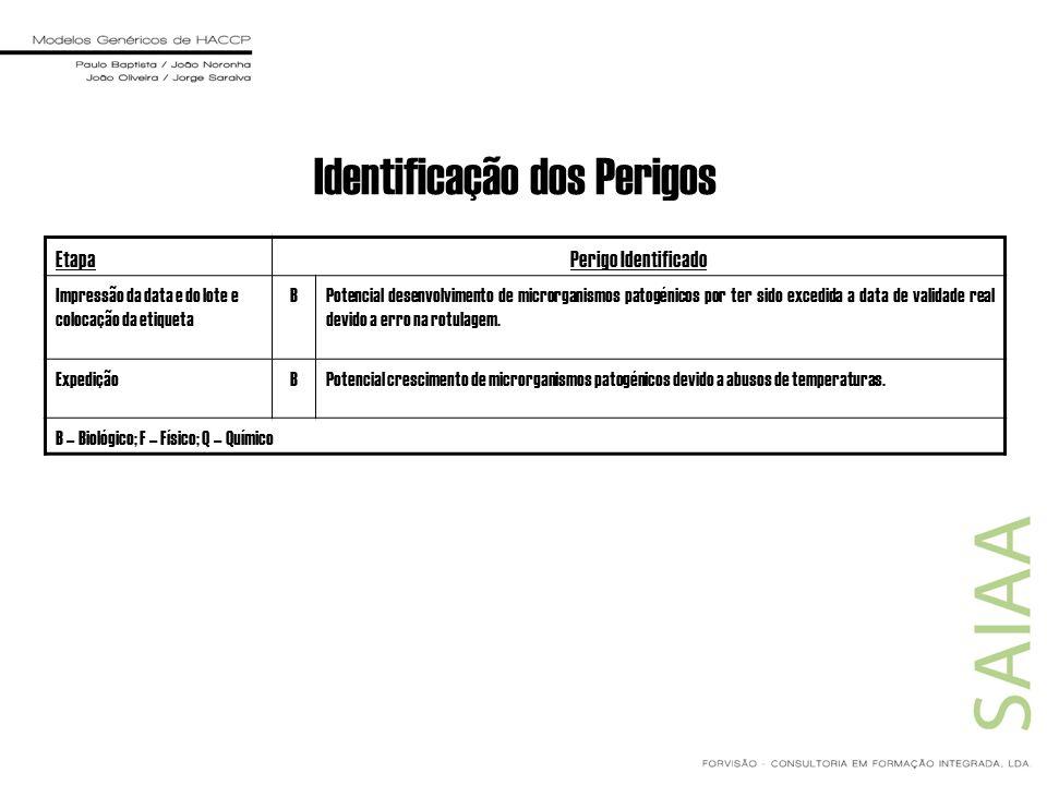 Identificação dos Perigos EtapaPerigo Identificado Impressão da data e do lote e colocação da etiqueta BPotencial desenvolvimento de microrganismos pa
