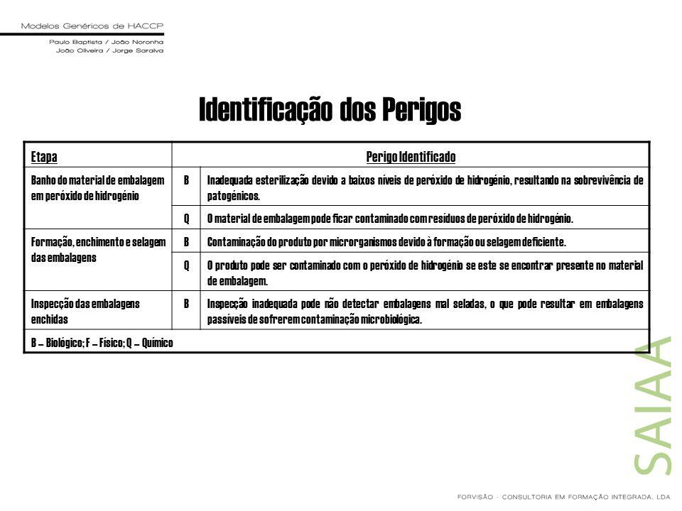 Identificação dos Perigos EtapaPerigo Identificado Banho do material de embalagem em peróxido de hidrogénio BInadequada esterilização devido a baixos