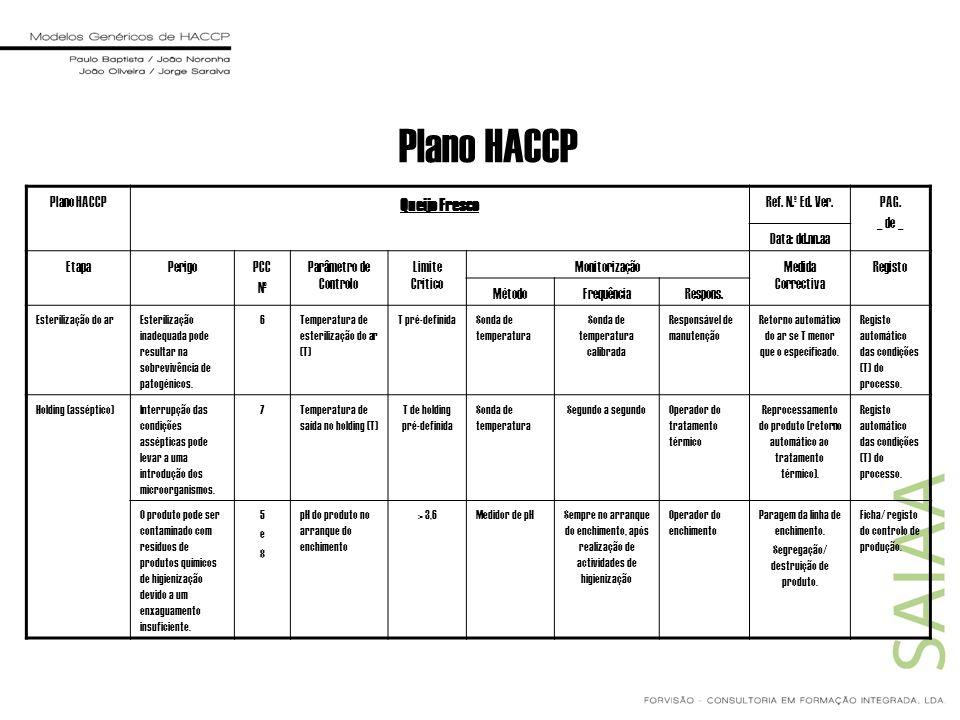 Plano HACCP Queijo Fresco Ref. N.º Ed. Ver.PAG. _ de _ Data: dd.nn.aa EtapaPerigoPCC Nº Parâmetro de Controlo Limite Crítico MonitorizaçãoMedida Corre